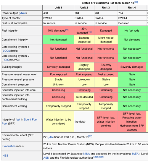Timeline of the Fukushima nuclear accidents  Wikipedia the free encyclopedia 1