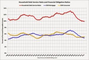 Financial Obligations