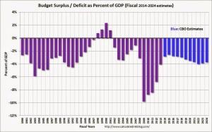 US Federal Government Budget Surplus Deficit